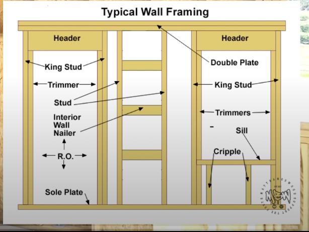 Stud wall